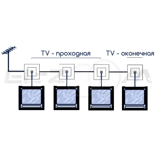Розетка телевизионная TV оконечная 10dB Legrand Valena белый
